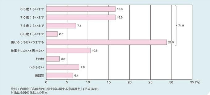 高齢者の労働意識調査(内閣府)